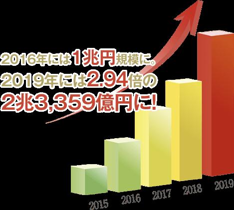 2016年には1兆円規模に。2019年には2.94倍の2兆3,359億円に!